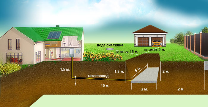 Схема автономной газификации